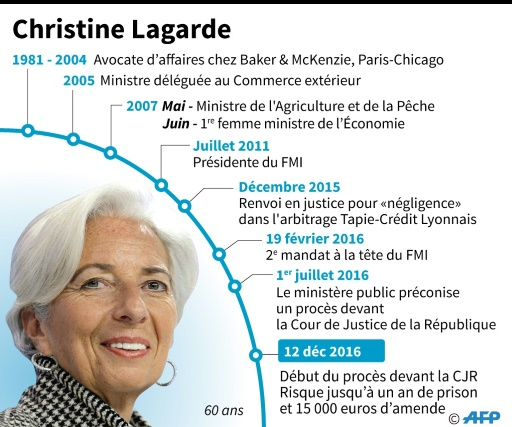 bonne technicienne mais pi tre ministre lagarde bouscul e par ses juges rtl info. Black Bedroom Furniture Sets. Home Design Ideas