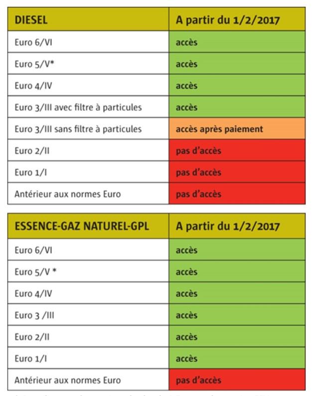 st phane a une audi q7 et enrage contre l 39 interdiction des voitures les plus polluantes. Black Bedroom Furniture Sets. Home Design Ideas