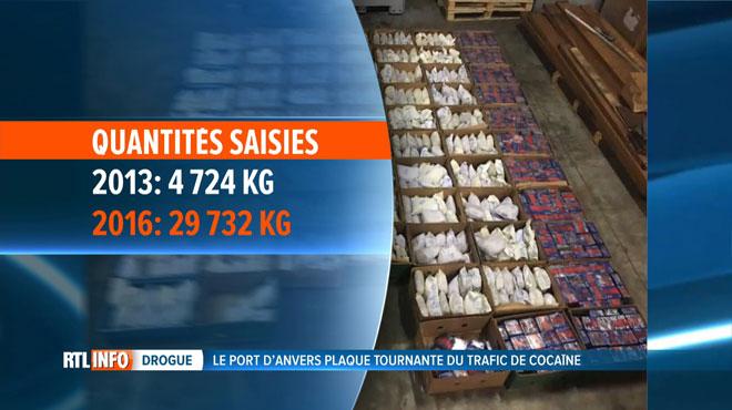 Hausse vertigineuse des saisies de drogue à Anvers: y a-t-il des complicités au sein du personnel du port?