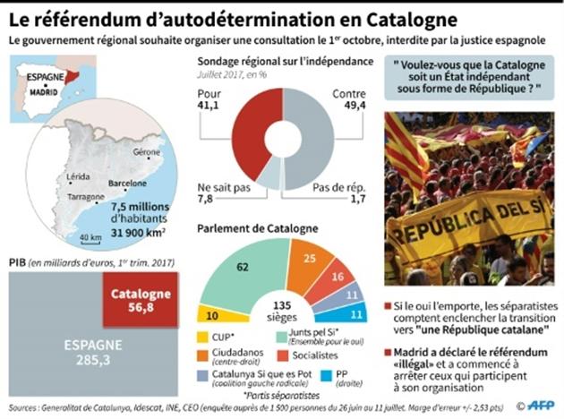 Présentation du référendum sur l'indépendance de la Catalogne déclaré illégal par Madrid- Sonia GONZALEZ