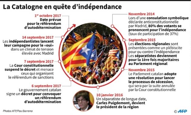 Vote sous tension en Catalogne : suivez notre direct