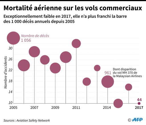 2017, année sans catastrophe aérienne, mais le zéro accident reste un défi