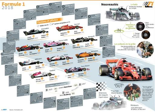Les 21 circuits du Championnat du monde de F1: classiques, modernes ou atypiques