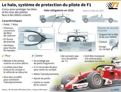 F1: le halo de la controverse