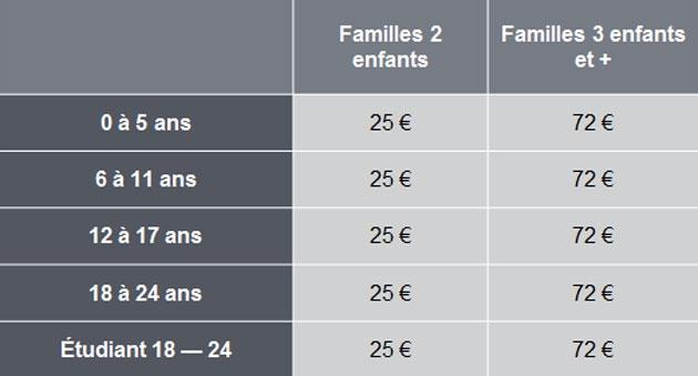 Les Allocations Familiales Vont Changer A Bruxelles Voici Les
