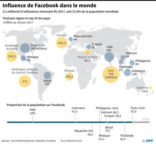 Zuckerberg au Sénat US: premier bilan