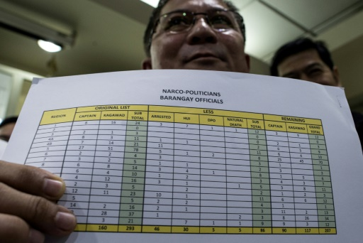 Manille publie les noms d'élus accusés d'être mêlés au trafic de drogue