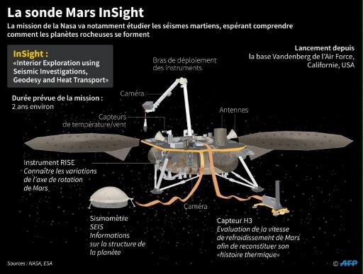 Sonde InSight: la Nasa repart vers Mars pour décrypter la ...