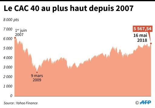 La Bourse de Paris se hisse à son plus haut niveau depuis décembre 2007