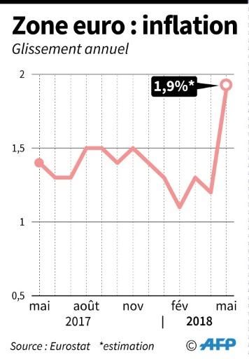 Zone euro: le chômage au plus bas depuis plus de 9 ans