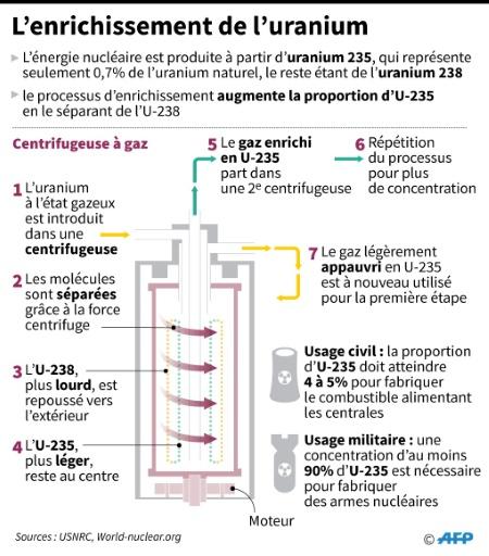 Les centrifugeuses au coeur de l'accord sur le nucléaire iranien de 2015