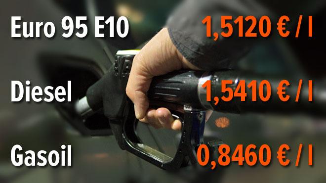Essence, diesel et surtout gasoil de chauffage augmentent tous dès demain