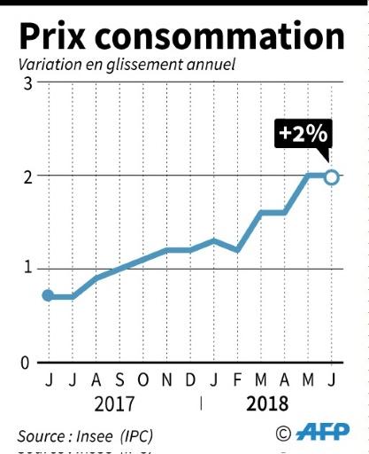 France: prix à la consommation en hausse de 2% sur un an en juin