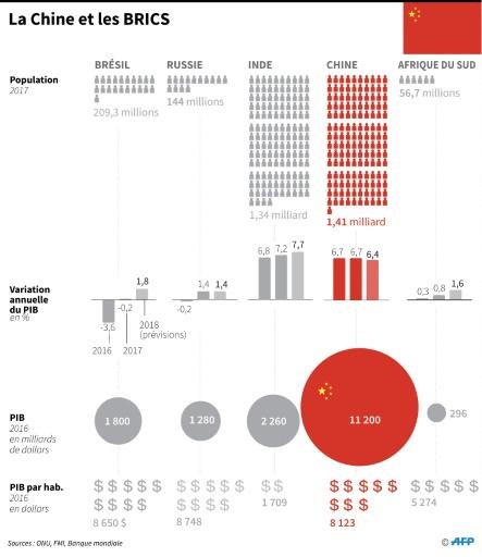 La Chine veut plus de coopération entre les Brics face aux tensions avec les USA