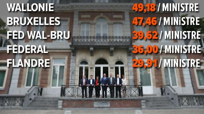 Les ministres wallons ont moins de conseillers qu'avant, mais toujours plus que partout ailleurs en Belgique!
