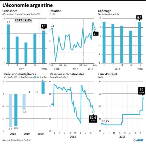 Menacées par le retour en force du dollar, les économies émergentes dans la tourmente