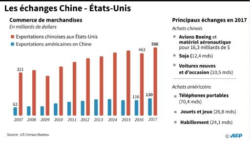 La Chine dégage un nouvel excédent commercial record avec les Etats-Unis