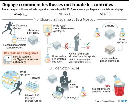 Dopage/Russie: l'agence canadienne antidopage demande une réforme de l'AMA