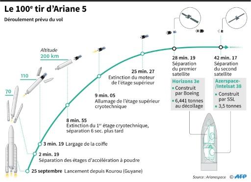 Les états de service de la fusée Ariane 5