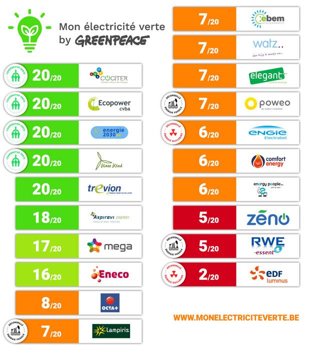 classement-electricite-verte