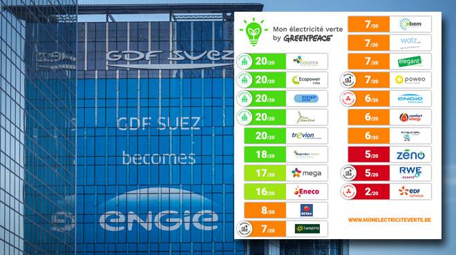 Greenpeace accuse: nos gros fournisseurs achètent des garanties d'origine POUR FAIRE CROIRE que leur électricité est verte