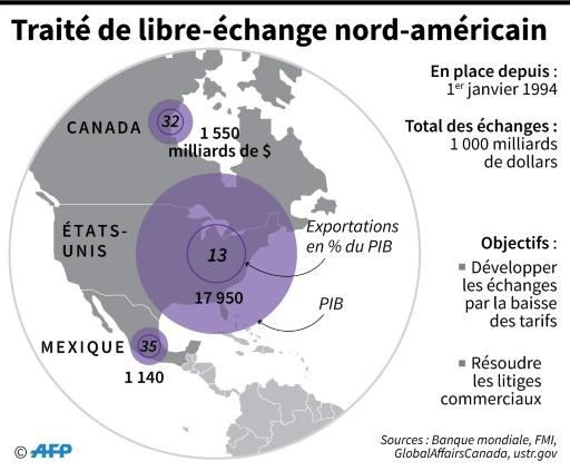 L'Aléna devient l'Accord économique États-Unis, Mexique, Canada