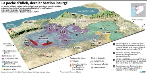 Accord russo-turc: début du retrait d'un premier groupe rebelle dans le nord syrien