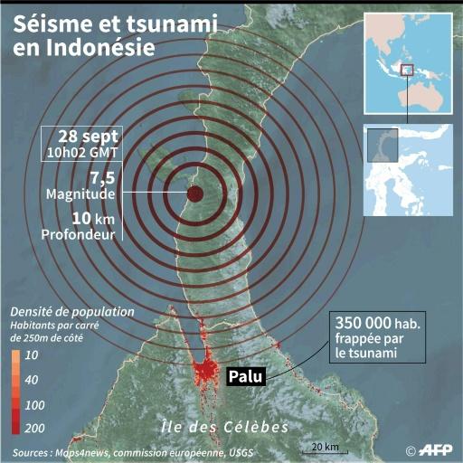 Indonésie: un fort séisme de 7,5 frappe les Célèbes,