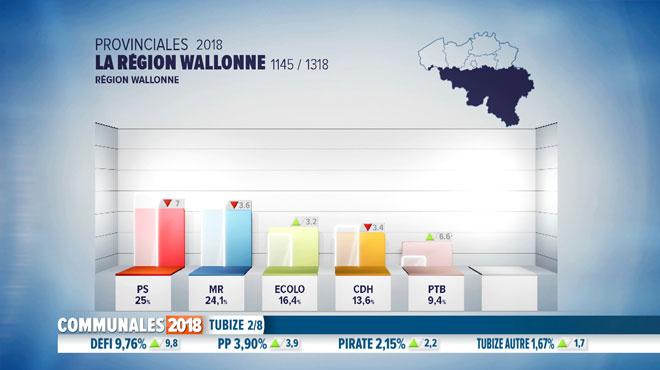 Elections provinciales: chute du PS et du MR, montée du PTB et Ecolo, DéFI rate son défi