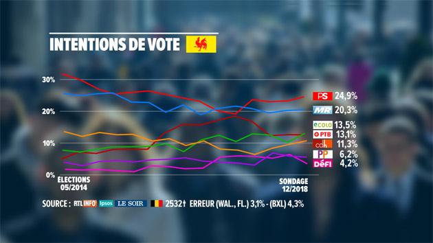 intentions-vote-wl