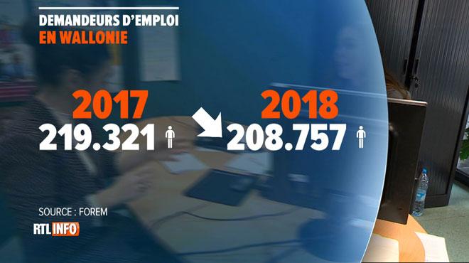 Oui, le chômage est en baisse en Wallonie, mais ce n'est pas forcément qu'une bonne nouvelle