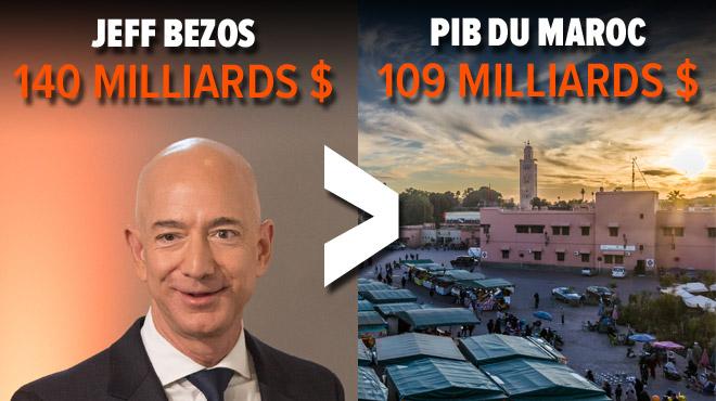 Les 26 plus gros milliardaires ont autant d'argent que la moitié la plus PAUVRE de l'humanité: Oxfam voudrait davantage taxer les RICHES