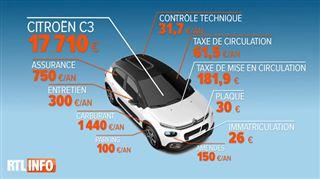 Combien vous coûte votre véhicule? Voici l'ensemble des frais à prévoir pour son acquisition et entretien (vidéo) 5