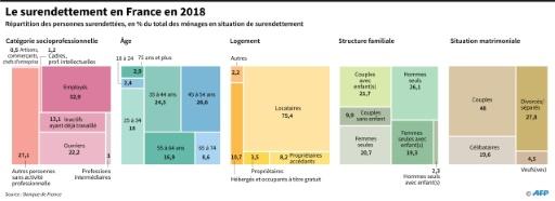 Le surendettement baisse encore en 2018