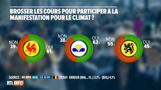 Grand Baromètre- les jeunes ont-ils raison de brosser les cours pour manifester en faveur du climat? 5