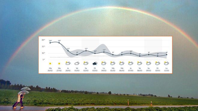 Prévisions météo: 19 degrés aujourd'hui, mais quel temps pour les vacances de Carnaval?