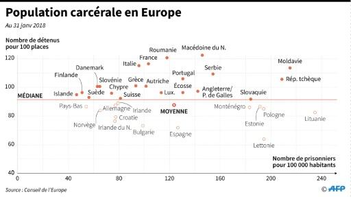 Prisons: recul des incarcérations en Europe mais