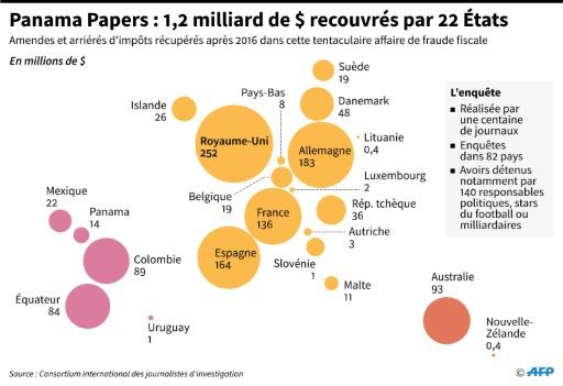 Panama Papers: 1,2 milliard de dollars recouvrés par 22 Etats