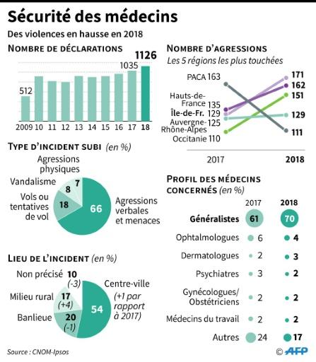 Nouveau record de violences contre les médecins en 2018