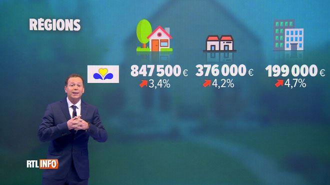 Devenir propriétaire en Belgique coûte de plus en plus cher- voici les prix moyens par région 1