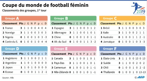 Différence de buts, fair-play: critères d'accès aux 8es du Mondial féminin