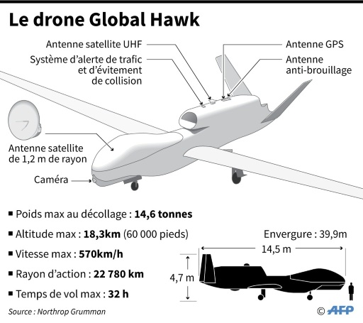 Le Global Hawk, un drone espion endurant et bourré de technologie