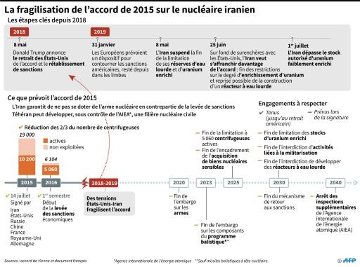 L'accord international de 2015 sur le nucléaire iranien