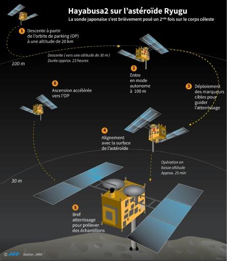 Retrouvailles réussies entre la sonde Hayabusa-2 et l'astéroïde Ryugu
