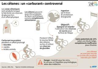 Cyclisme- les cétones, un sujet qui méritera d'être surveillé, selon l'UCI