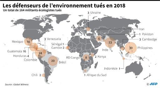 Plus de 160 défenseurs de l'environnement tués en 2018 selon une ONG