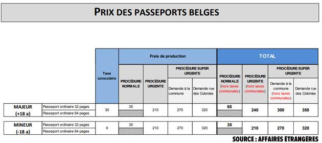 passeport-prix