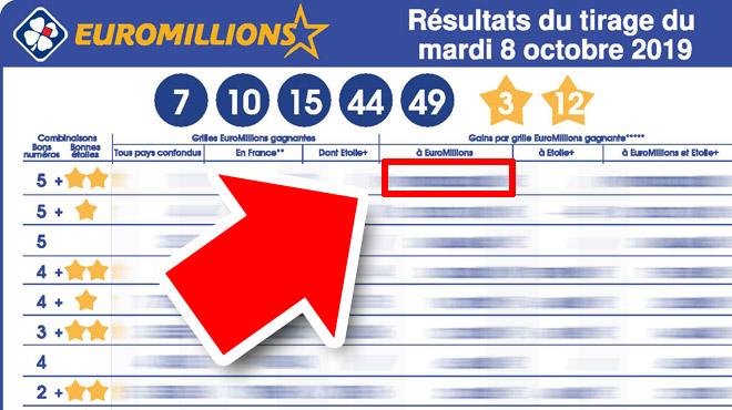 Un Britannique gagne le plus gros jackpot possible à l'Euromillions: voici la somme folle qu'il a remportée