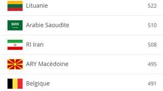 Classement FIFA- l'incroyable position de la Belgique en décembre 2009