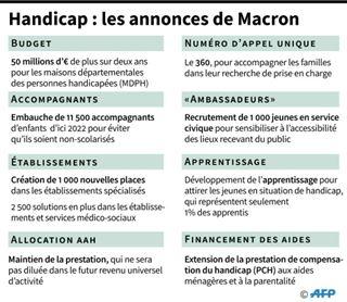 Handicap- les principales annonces d'Emmanuel Macron